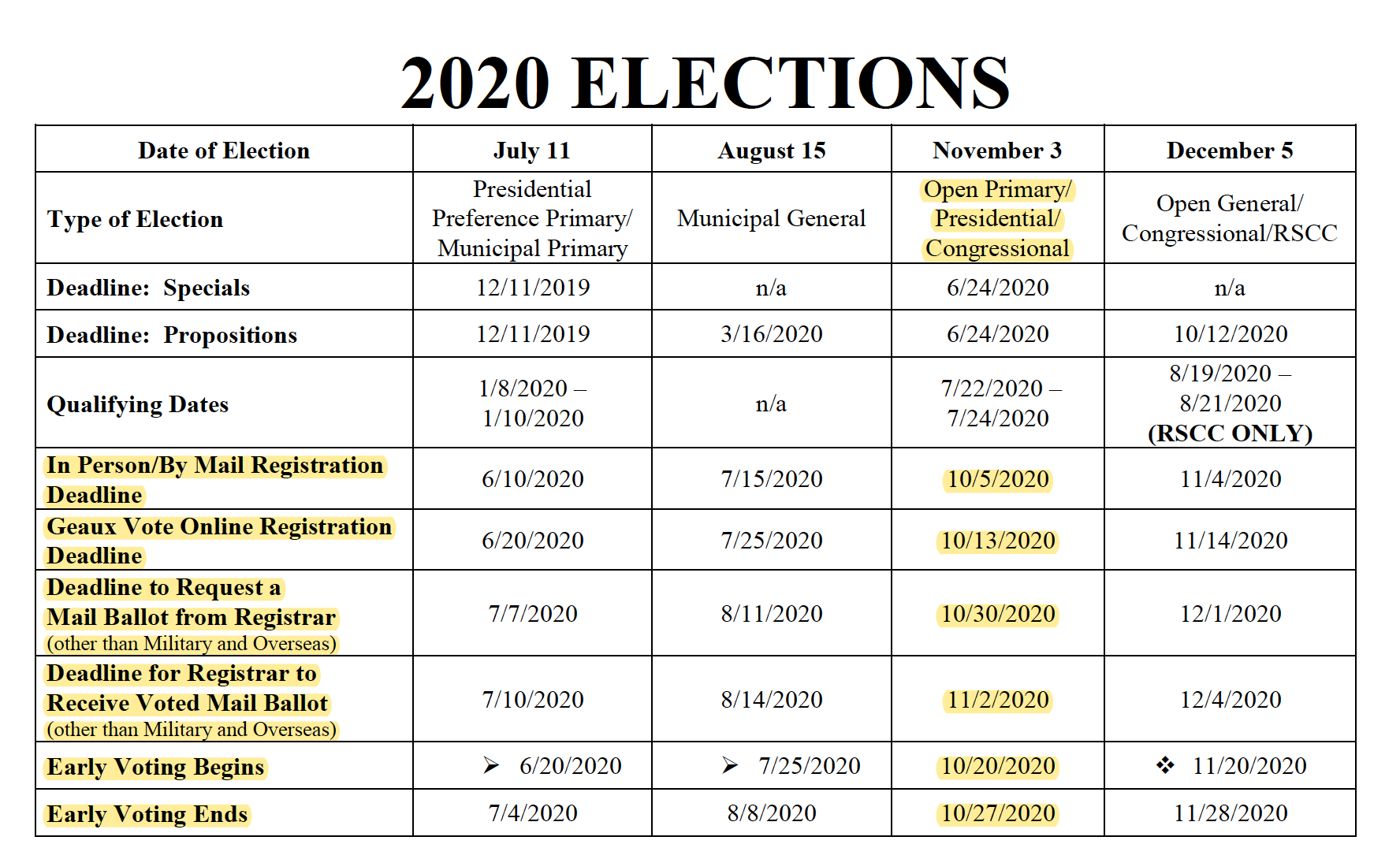 2020 Election Deadlines fo Louisiana